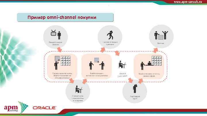 Пример omni-channel покупки