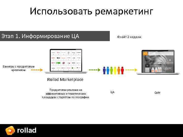 Использовать ремаркетинг Этап 1. Информирование ЦА Флайт 2 недели. Баннеры с продуктовым креативом. Rollad