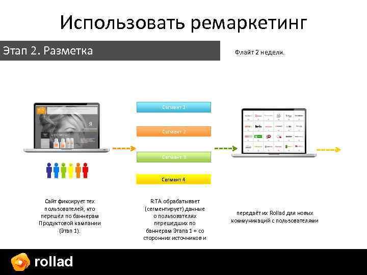 Использовать ремаркетинг Этап 2. Разметка Флайт 2 недели. Сегмент 1 Сегмент 2 Сегмент 3