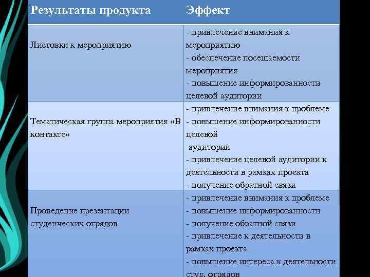 Результаты продукта Эффект - привлечение внимания к Листовки к мероприятию - обеспечение посещаемости мероприятия