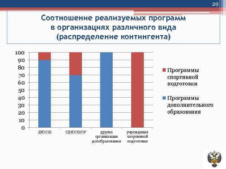 29 Соотношение реализуемых программ в организациях различного вида (распределение контингента) 100 90 80 70