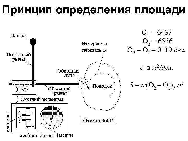 Принцип определения площади О 1 = 6437 О 2 = 6556 О 2 –