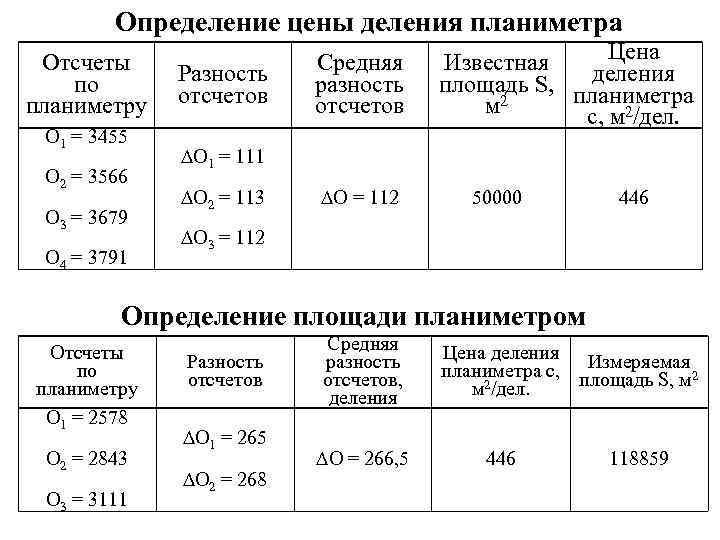 Определение цены деления планиметра Отсчеты по планиметру О 1 = 3455 О 2 =