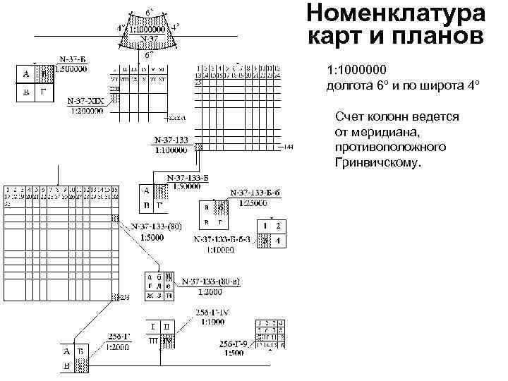 Номенклатура карт и планов 1: 1000000 долгота 6º и по широта 4º Счет колонн
