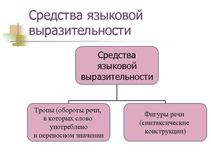 Средства языковой выразительности Тропы (обороты речи, в которых слово употреблено в переносном значении Фигуры
