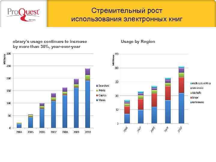 Стремительный рост использования электронных книг ebrary's usage continues to increase by more than 30%,