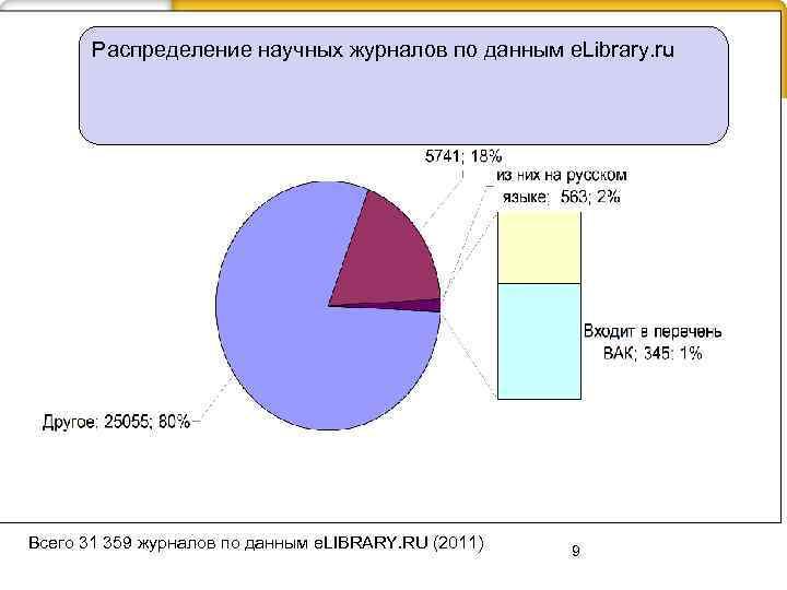 Распределение научных журналов по данным e. Library. ru Всего 31 359 журналов по данным