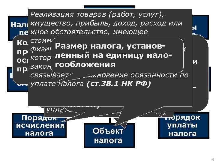 Субъект Реализация товаров (работ, услуг), налога имущество, прибыль, доход, расход или Налоговый иное период