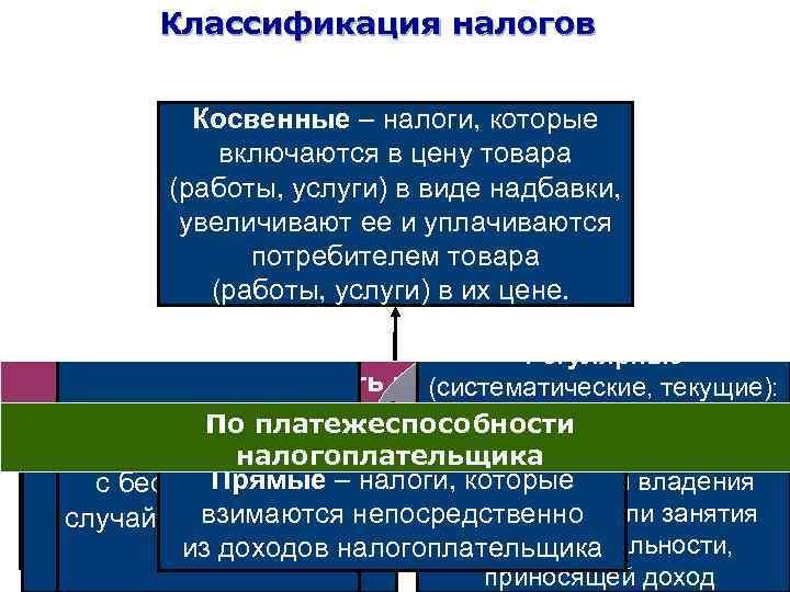 Классификация налогов Субъект налога Косвенные – налоги, которые включаются в цену товара Вид ставки