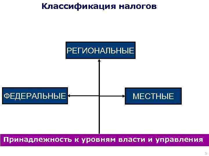 Классификация налогов Удержания (у источника выплаты дохода) – Субъект налога обязанность по исчислению налога