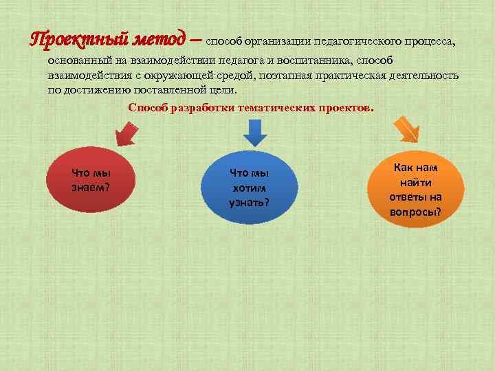 Проектный метод – способ организации педагогического процесса, основанный на взаимодействии педагога и воспитанника, способ