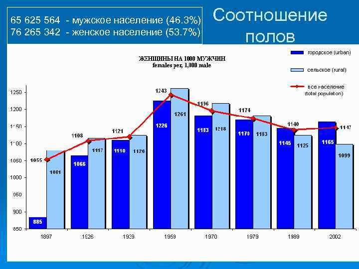 65 625 564 - мужское население (46. 3%) 76 265 342 - женское население