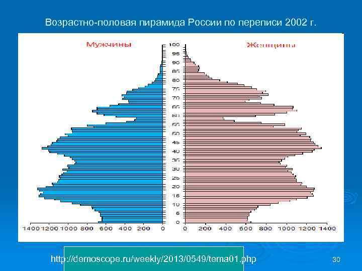 Возрастно-половая пирамида России по переписи 2002 г. http: //demoscope. ru/weekly/2013/0549/tema 01. php 30