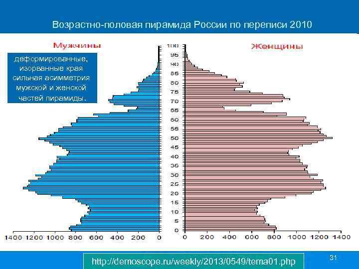 Возрастно-половая пирамида России по переписи 2010 деформированные, изорванные края сильная асимметрия мужской и
