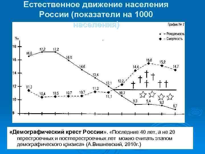 Естественное движение населения России (показатели на 1000 населения) «Демографический крест России» . «Последние 40