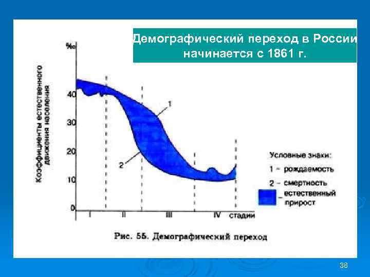 Демографический переход в России начинается с 1861 г. 38