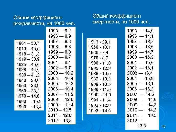 Общий коэффициент рождаемости, на 1000 чел. 1861 – 50, 7 1913 – 45, 5