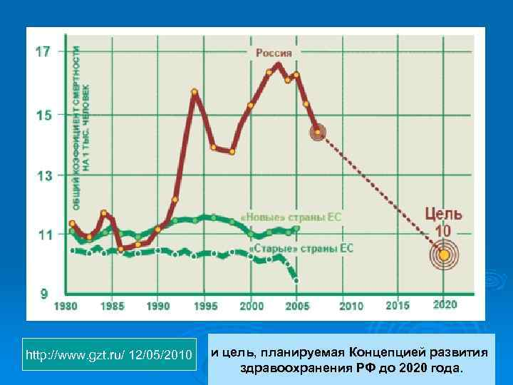 http: //www. gzt. ru/ 12/05/2010 и цель, планируемая Концепцией развития здравоохранения РФ до 2020