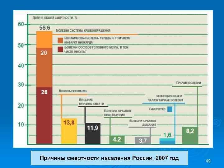 Причины смертности населения России, 2007 год 49