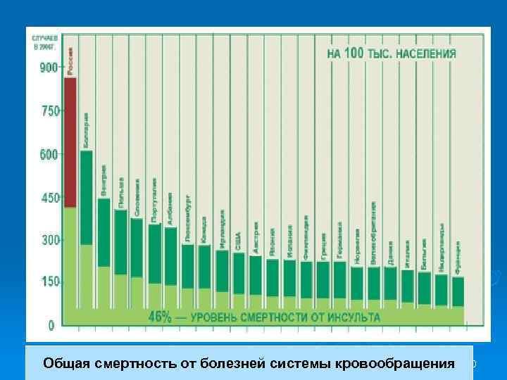 Общая смертность от болезней системы кровообращения 50