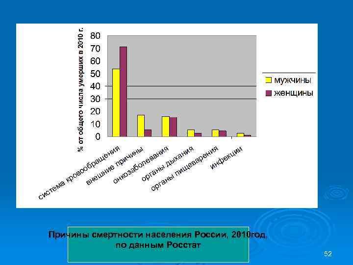Причины смертности населения России, 2010 год, по данным Росстат 52