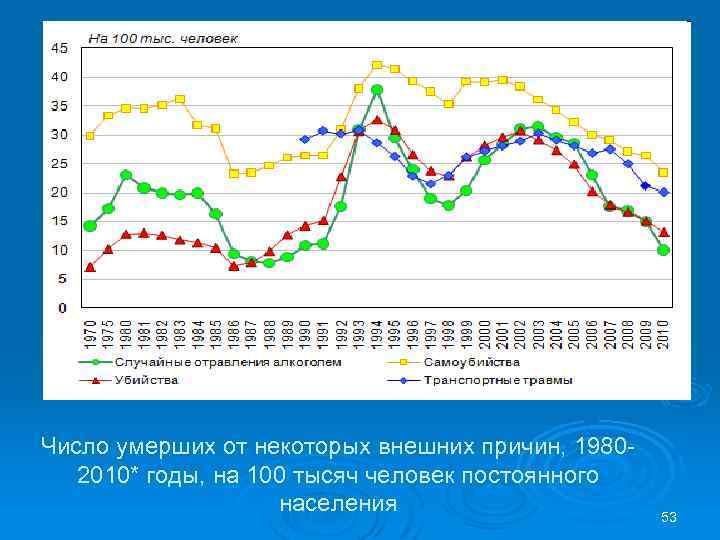 Число умерших от некоторых внешних причин, 19802010* годы, на 100 тысяч человек постоянного населения