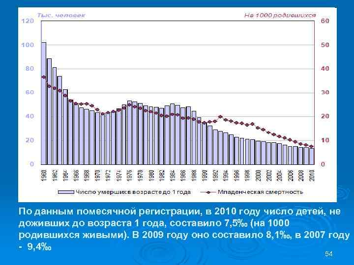 По данным помесячной регистрации, в 2010 году число детей, не доживших до возраста 1