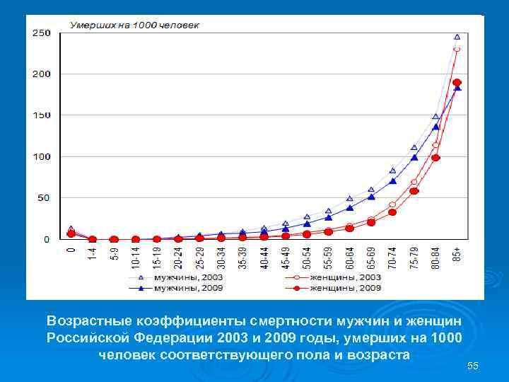 Возрастные коэффициенты смертности мужчин и женщин Российской Федерации 2003 и 2009 годы, умерших на