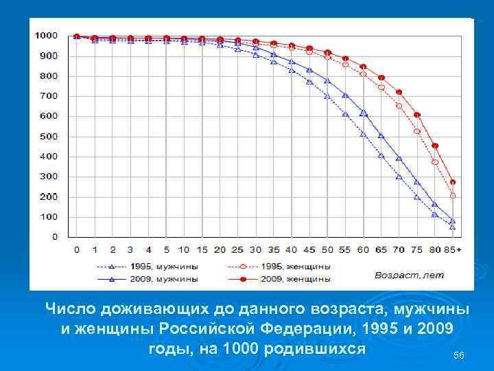 Число доживающих до данного возраста, мужчины и женщины Российской Федерации, 1995 и 2009 годы,