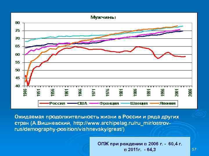 Ожидаемая продолжительность жизни в России и ряда других стран (А. Вишневский, http: //www. archipelag.