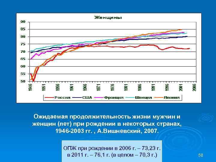 Ожидаемая продолжительность жизни мужчин и женщин (лет) при рождении в некоторых странах, 1946 -2003
