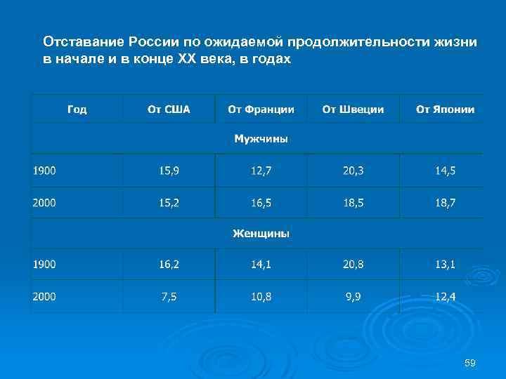 Отставание России по ожидаемой продолжительности жизни в начале и в конце ХХ века, в