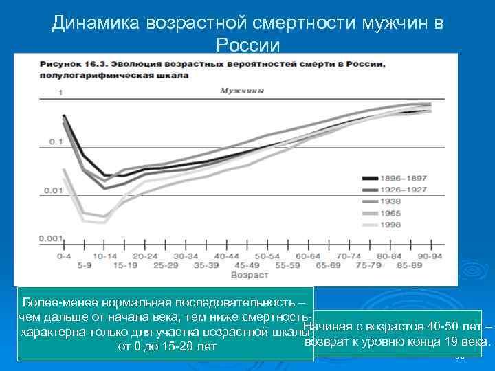 Динамика возрастной смертности мужчин в России Более-менее нормальная последовательность – чем дальше от начала