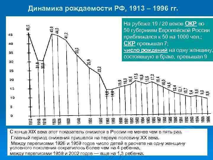 Динамика рождаемости РФ, 1913 – 1996 гг. На рубеже 19 / 20 веков ОКР