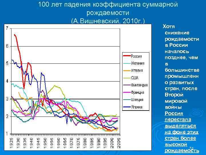100 лет падения коэффициента суммарной рождаемости (А. Вишневский, 2010 г. ) Хотя снижение рождаемости
