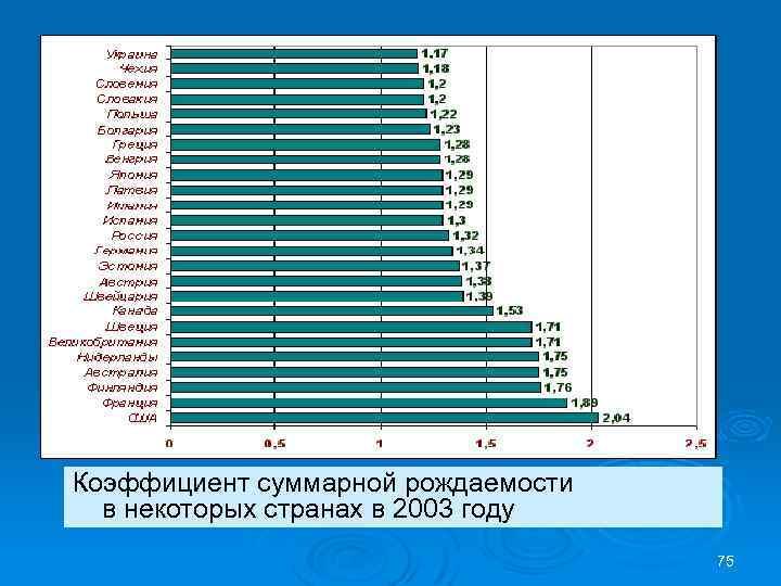 Коэффициент суммарной рождаемости в некоторых странах в 2003 году 75