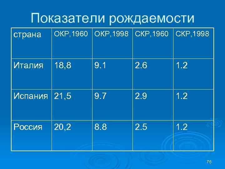 Показатели рождаемости страна ОКР, 1960 ОКР, 1998 СКР, 1960 СКР, 1998 Италия 18, 8