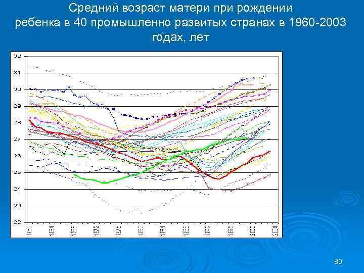 Средний возраст матери при рождении ребенка в 40 промышленно развитых странах в 1960 -2003