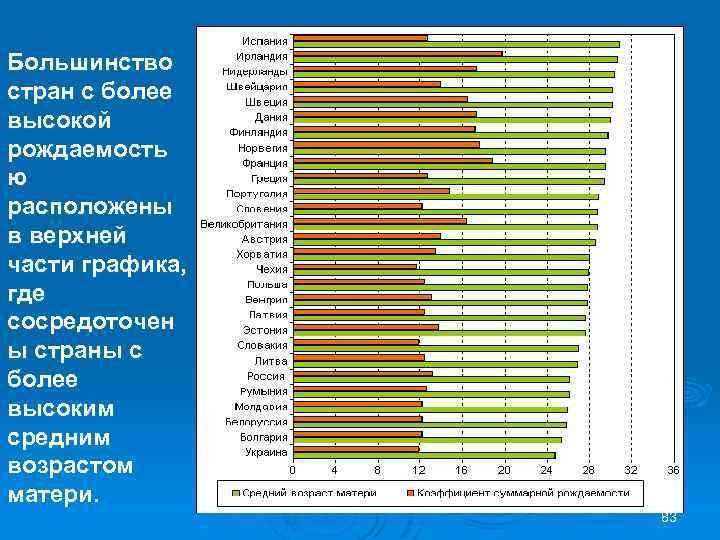 Большинство стран с более высокой рождаемость ю расположены в верхней части графика, где сосредоточен