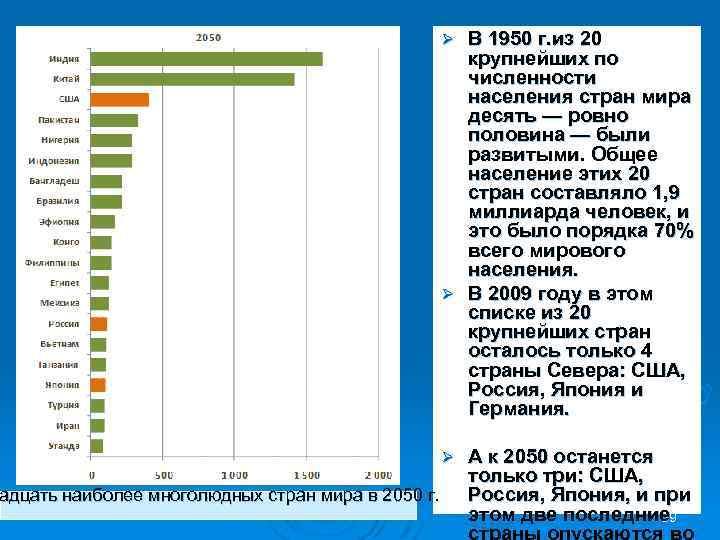 адцать наиболее многолюдных стран мира в 2050 г. В 1950 г. из 20 крупнейших