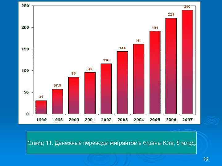 Слайд 11. Денежные переводы мигрантов в страны Юга, $ млрд. 92