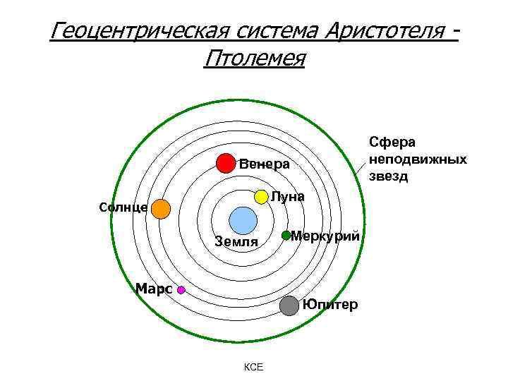 Геоцентрическая система Аристотеля Птолемея Сфера неподвижных звезд Венера Луна Солнце Земля Марс Меркурий Юпитер