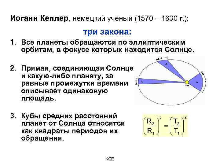 Иоганн Кеплер, немецкий ученый (1570 – 1630 г. ): три закона: 1. Все планеты