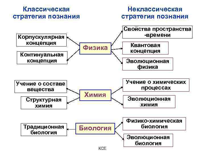 Классическая стратегия познания Корпускулярная концепция Континуальная концепция Учение о составе вещества Структурная химия Традиционная