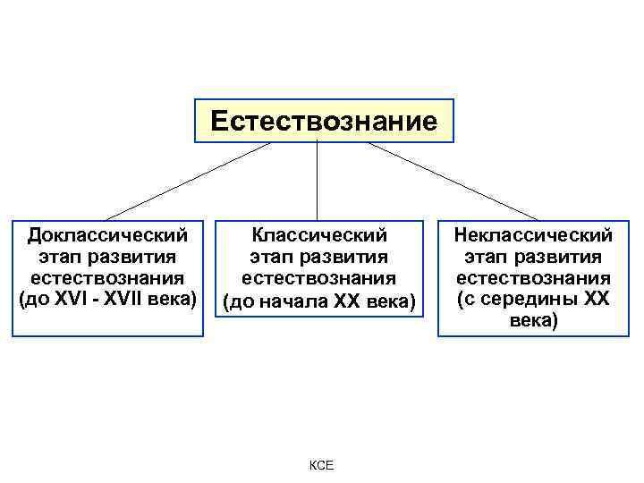 Естествознание Доклассический этап развития естествознания (до XVI - XVII века) Классический Неклассический этап развития