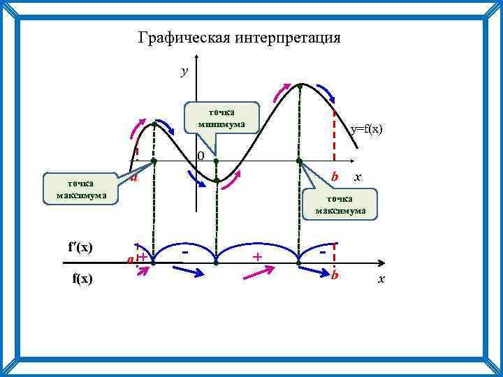 Графическая интерпретация y точка минимума y=f(x) 0 точка максимума f′(x) f(x) b a x