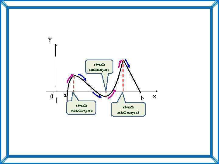 y точка минимума 0 a b точка максимума x