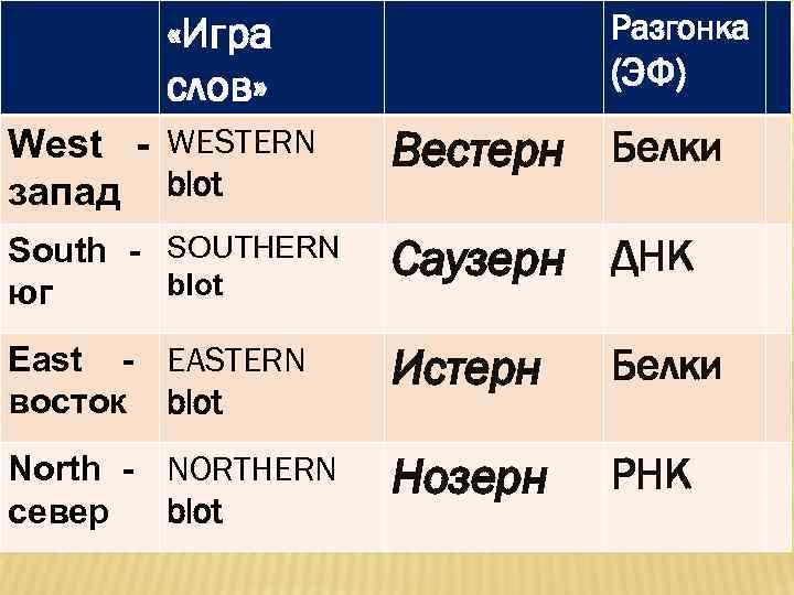 Разгонка «Игра слов» (ЭФ) West - WESTERN запад blot Вестерн Белки South - SOUTHERN