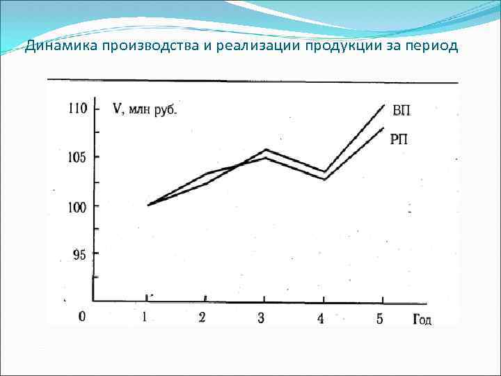 резерв увеличения объема производства