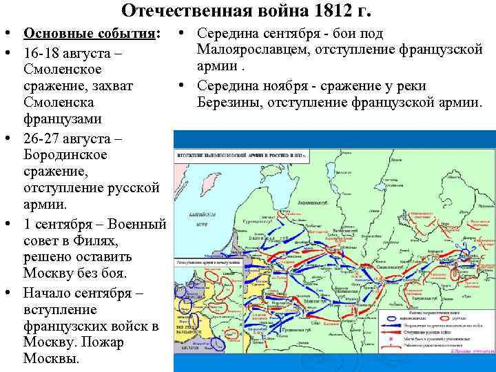Отечественная война 1812 г. • Основные события: • Середина сентября бои под Малоярославцем, отступление